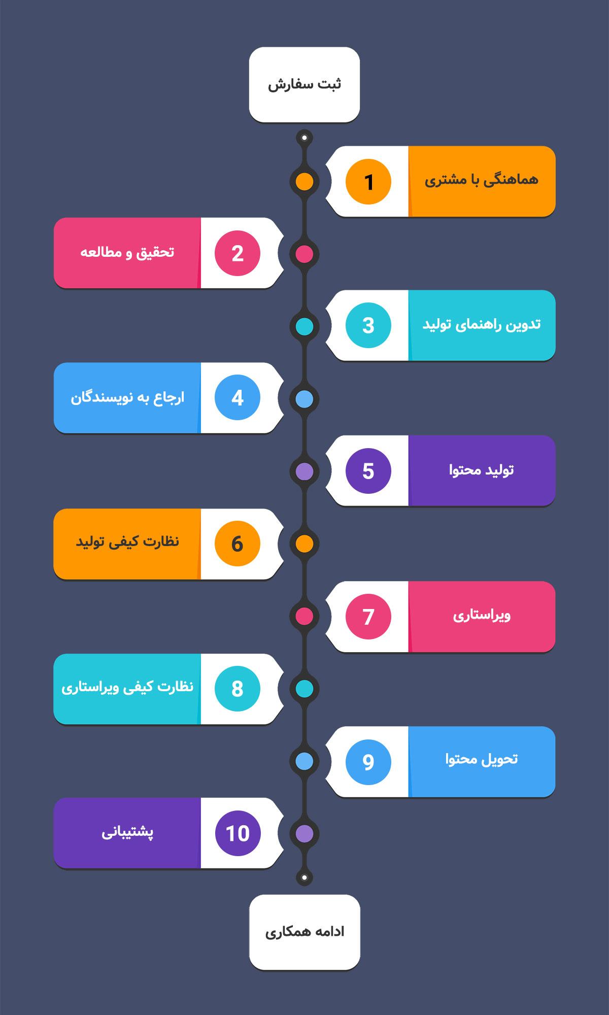 مراحل تولید محتوا در کرج